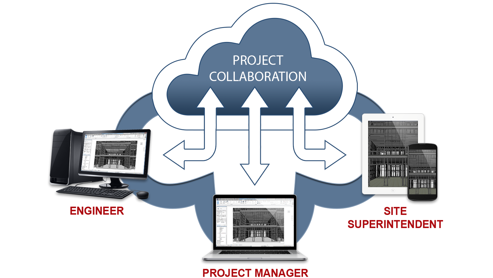 3-D Cloud Based Project Collaboration
